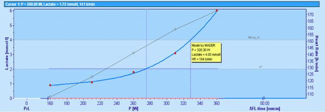 Rychlost seznamka sezení graf