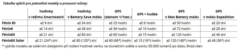Garmiin Fénix 6X